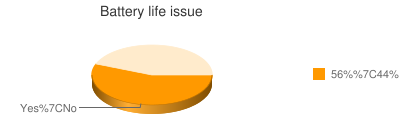 Battery life issue